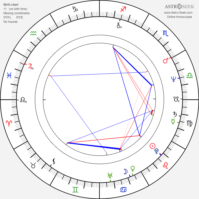 Zora Ulla Keslerová - Astrology Natal Birth Chart