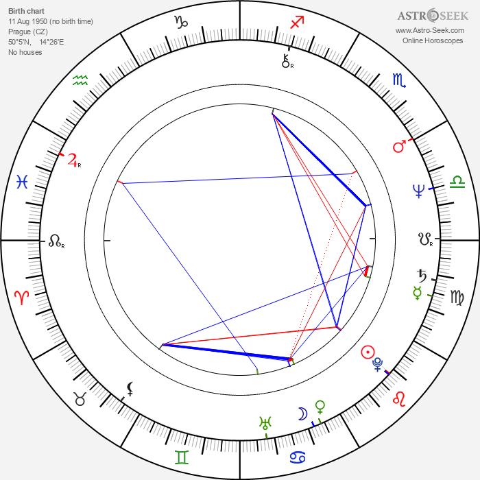 Zora Ulla Keslerová - Astrology Natal Birth Chart