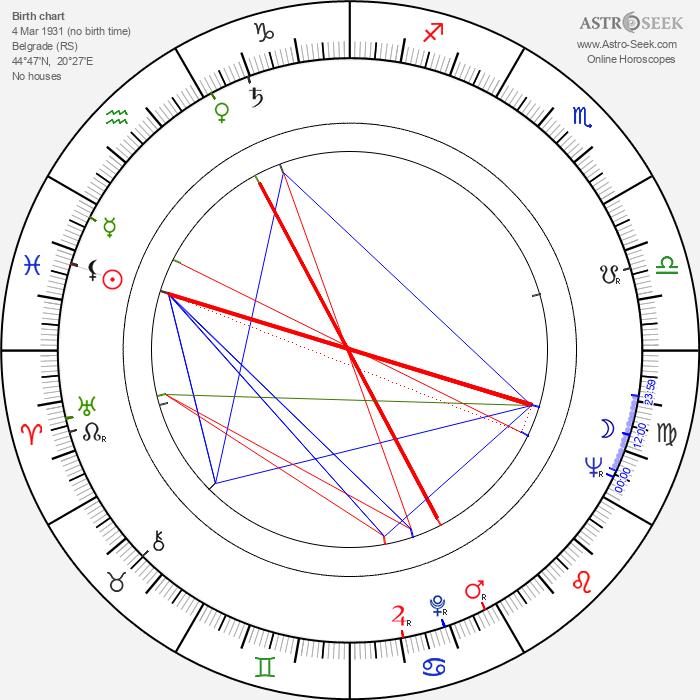 Zoran Calic - Astrology Natal Birth Chart