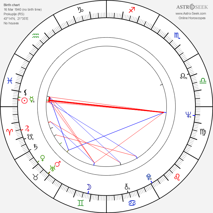 Zoran Perisic - Astrology Natal Birth Chart