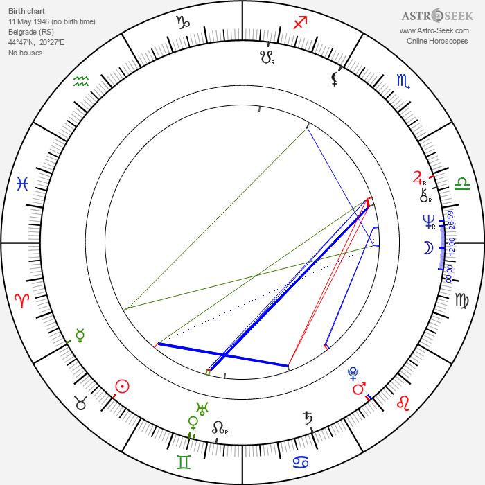 Zoran Simjanović - Astrology Natal Birth Chart