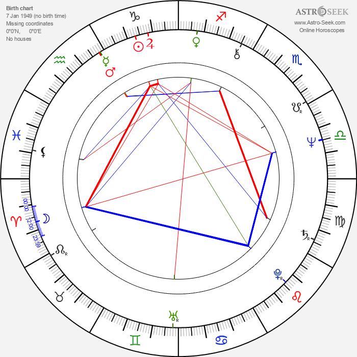 Zoro Laurinc - Astrology Natal Birth Chart