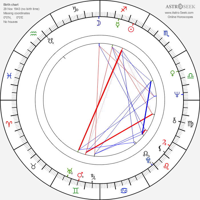 Zouzou - Astrology Natal Birth Chart