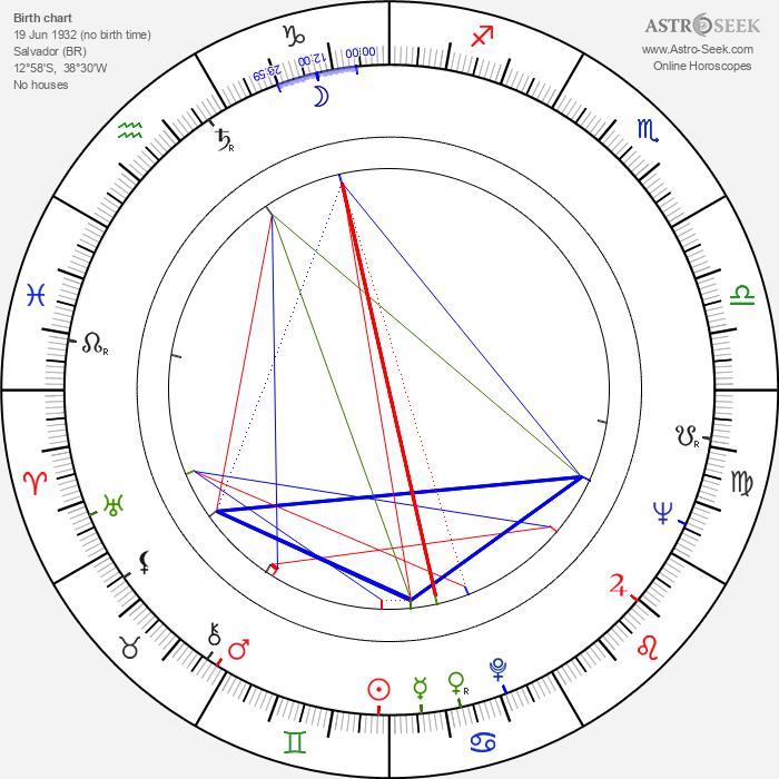 Zózimo - Astrology Natal Birth Chart
