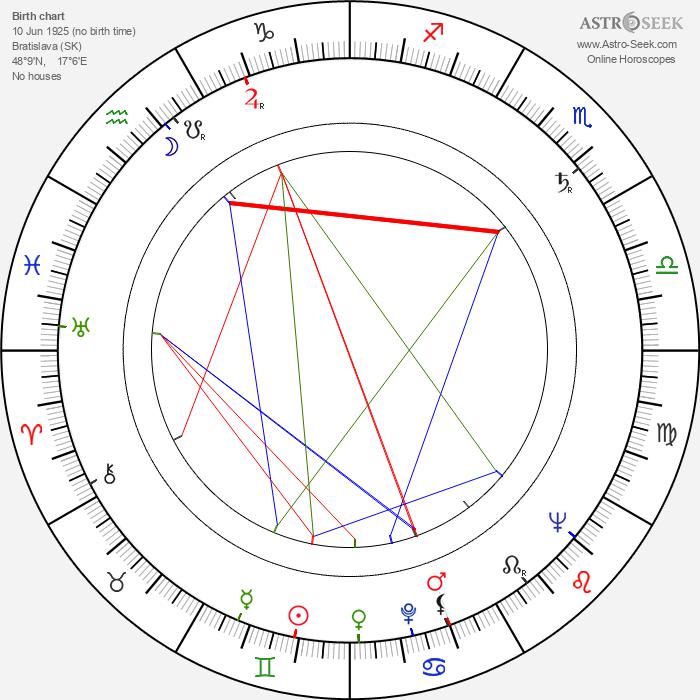 Zsigmond Turner - Astrology Natal Birth Chart
