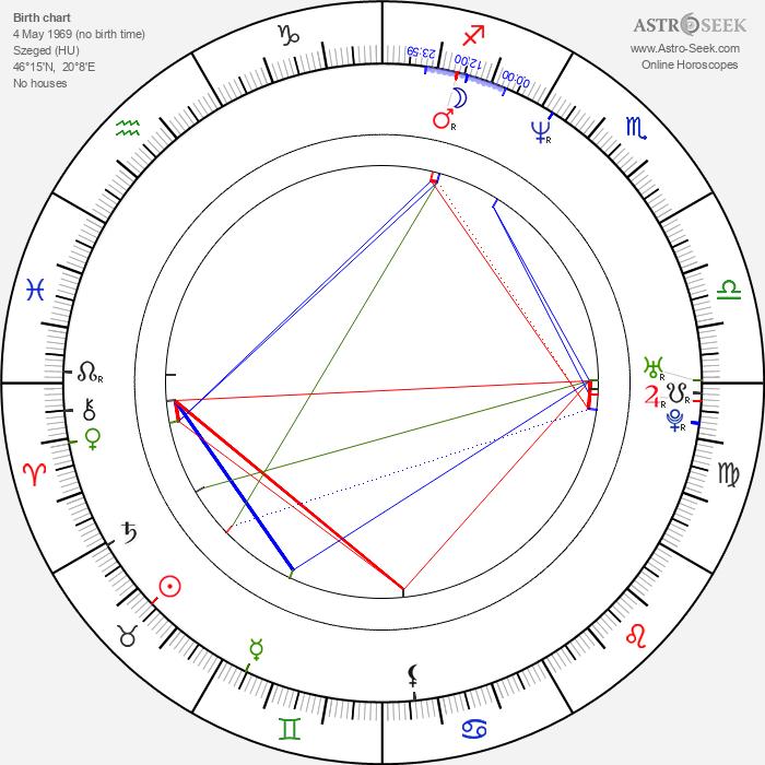 Zsolt Anger - Astrology Natal Birth Chart