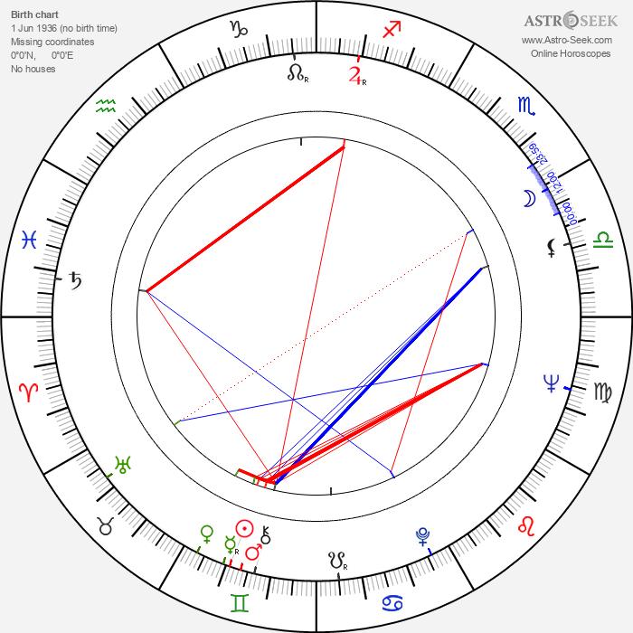 Zsolt Kézdi-Kovács - Astrology Natal Birth Chart