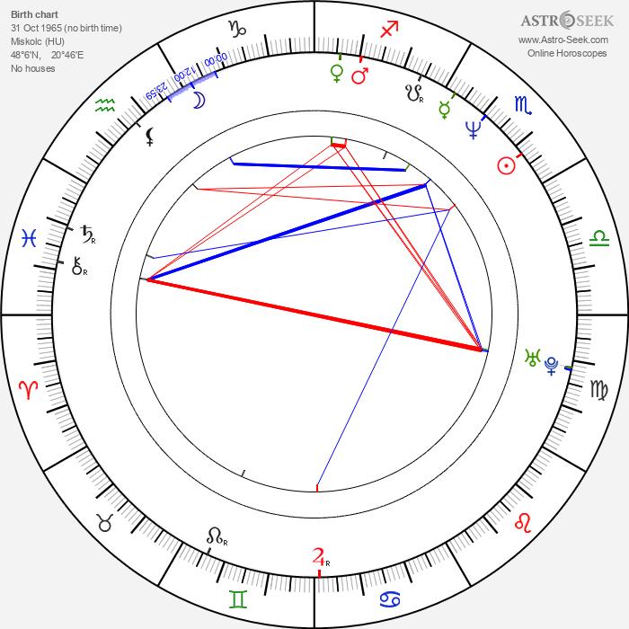 Zsolt László - Astrology Natal Birth Chart