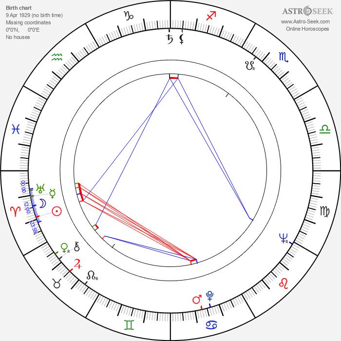 Zsuzsa Gyurkovics - Astrology Natal Birth Chart