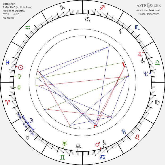 Zsuzsa Koncz - Astrology Natal Birth Chart