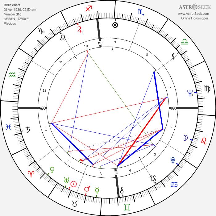 Zubin Mehta - Astrology Natal Birth Chart