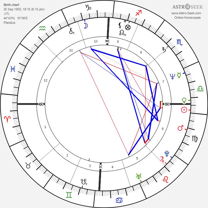 Zucchero - Astrology Natal Birth Chart