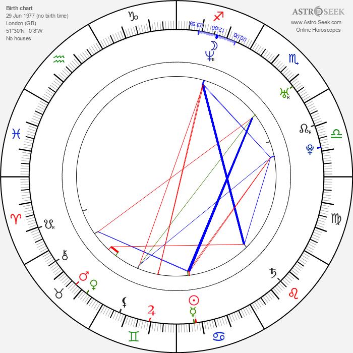 Zuleikha Robinson - Astrology Natal Birth Chart