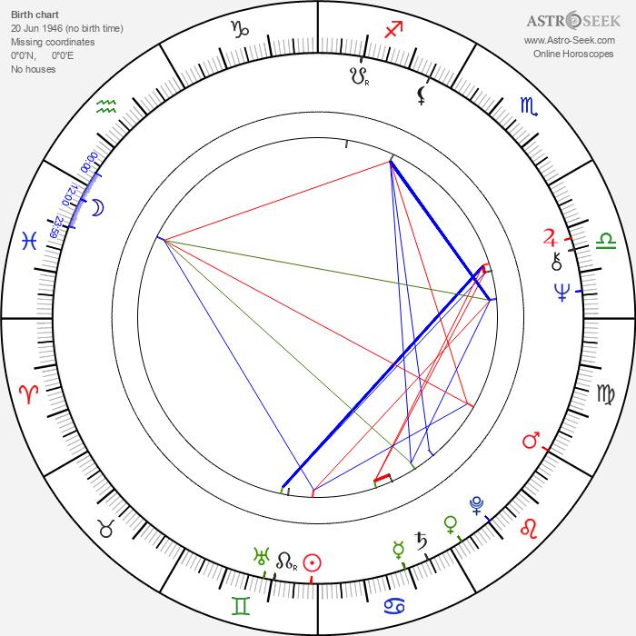 Zülfü Livaneli - Astrology Natal Birth Chart