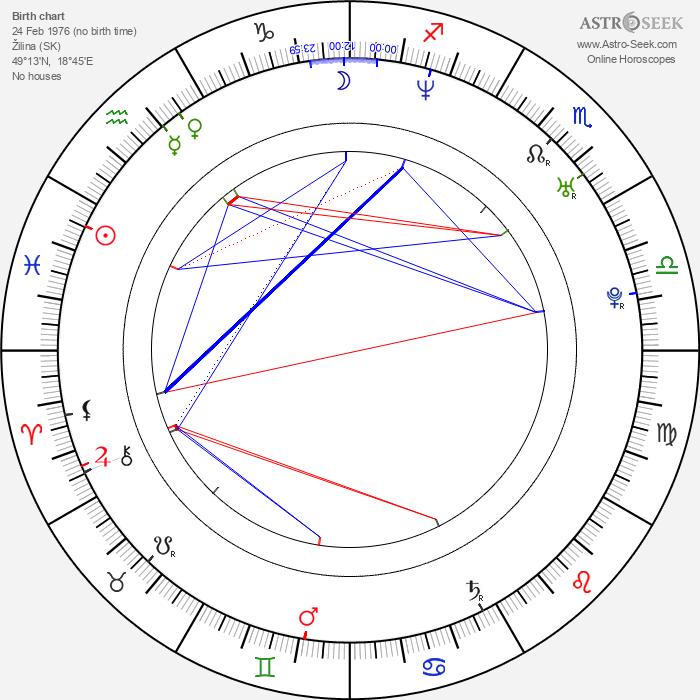 Zuzana Belohorcová - Astrology Natal Birth Chart