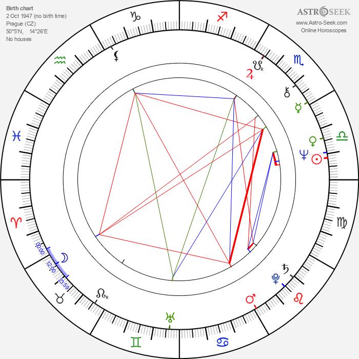 Zuzana Burianová - Astrology Natal Birth Chart