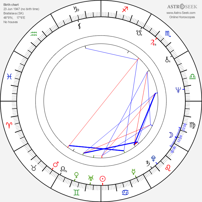 Zuzana Cigánová - Astrology Natal Birth Chart