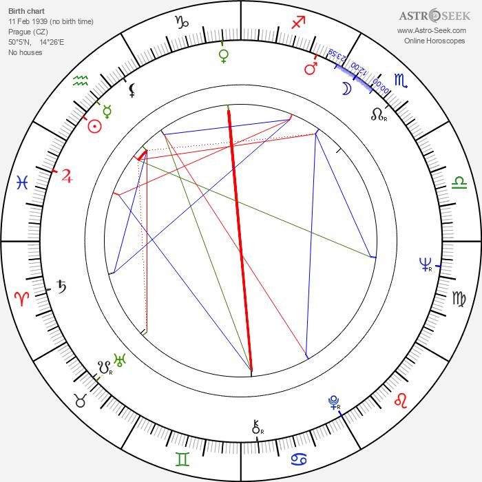 Zuzana Fišárková - Astrology Natal Birth Chart