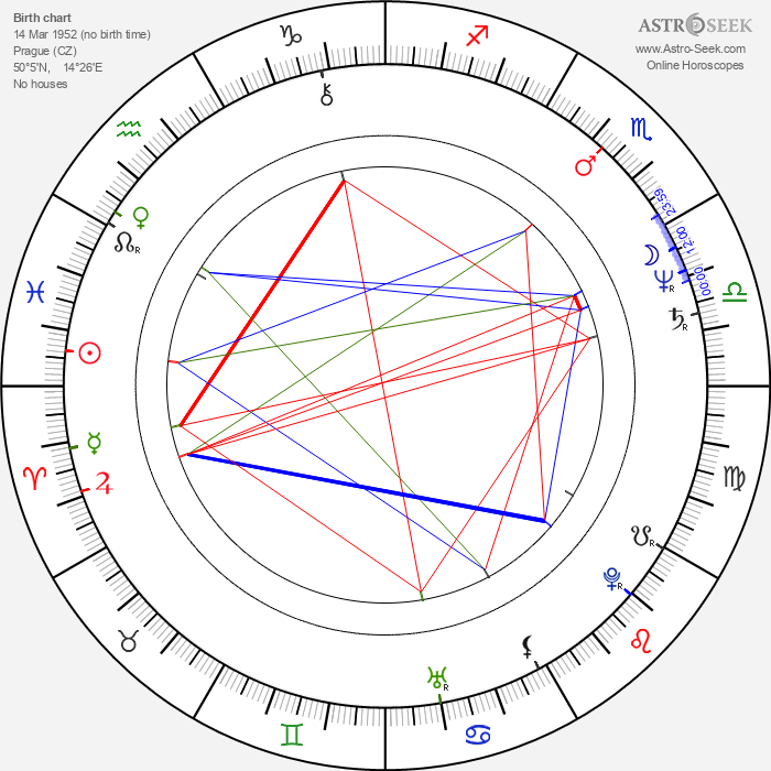 Zuzana Geislerová - Astrology Natal Birth Chart