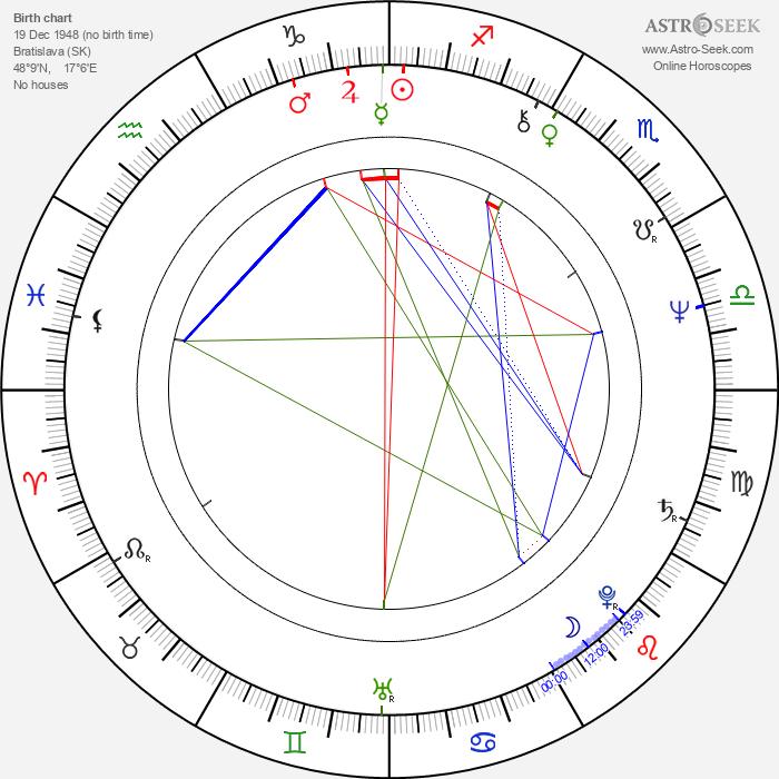 Zuzana Kocúriková - Astrology Natal Birth Chart