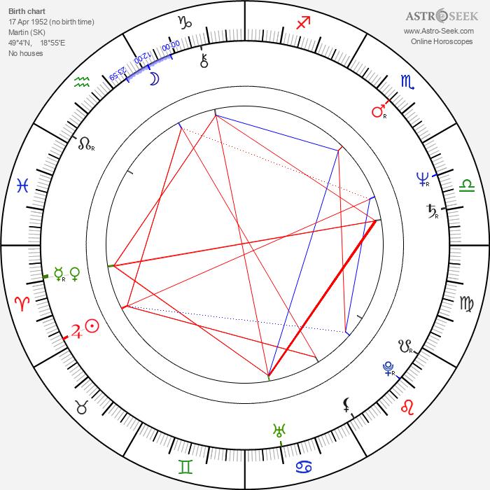 Zuzana Kronerová - Astrology Natal Birth Chart