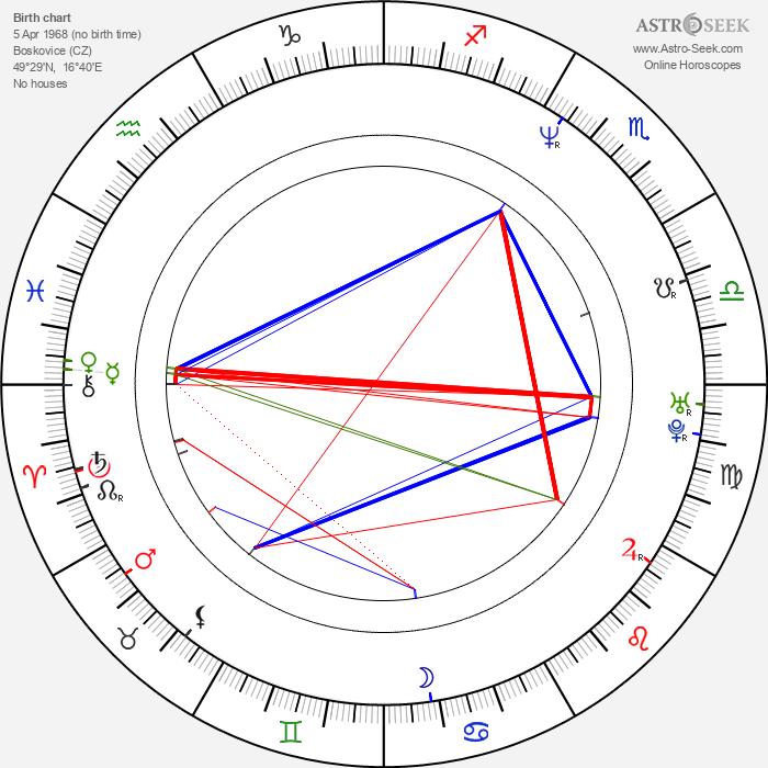 Zuzana Krupicová - Astrology Natal Birth Chart