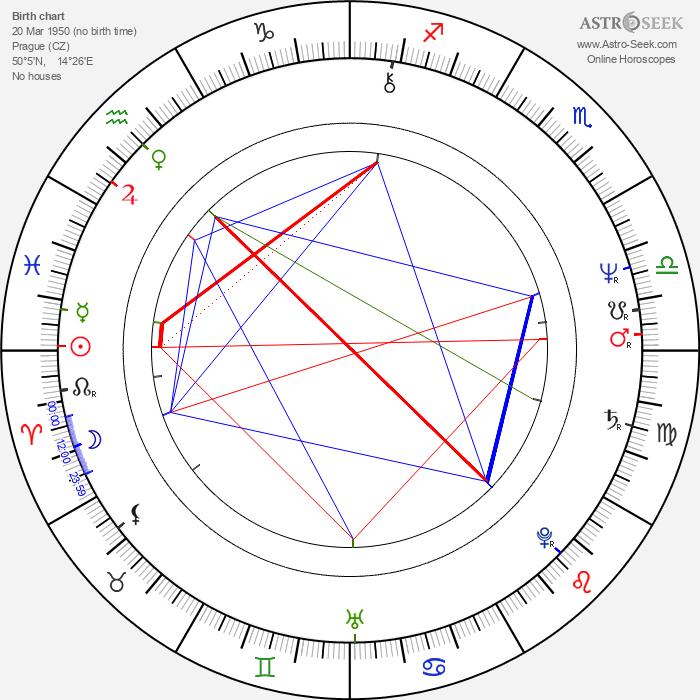 Zuzana Ondrouchová - Astrology Natal Birth Chart