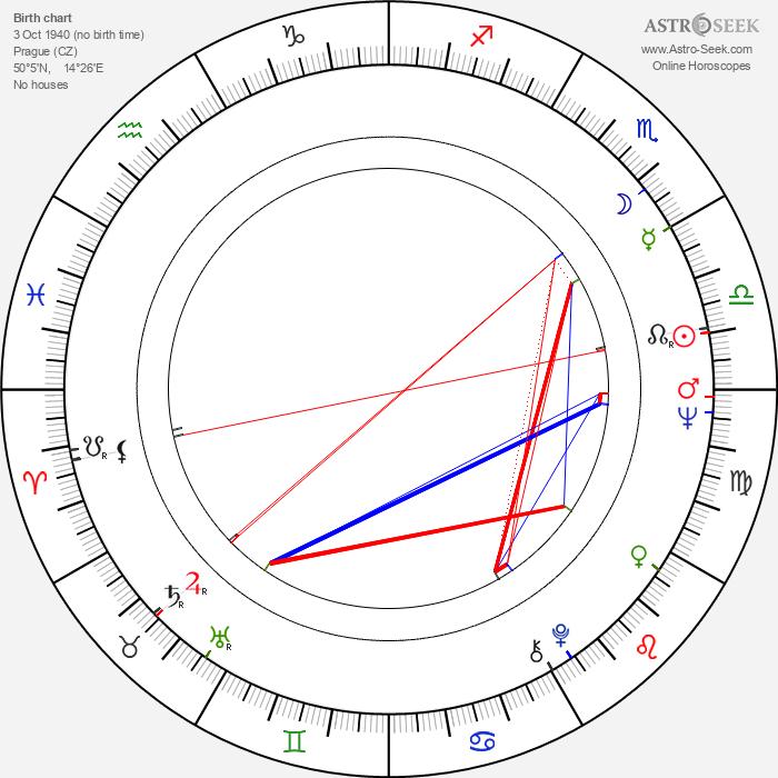 Zuzana Stivínová Sr. - Astrology Natal Birth Chart
