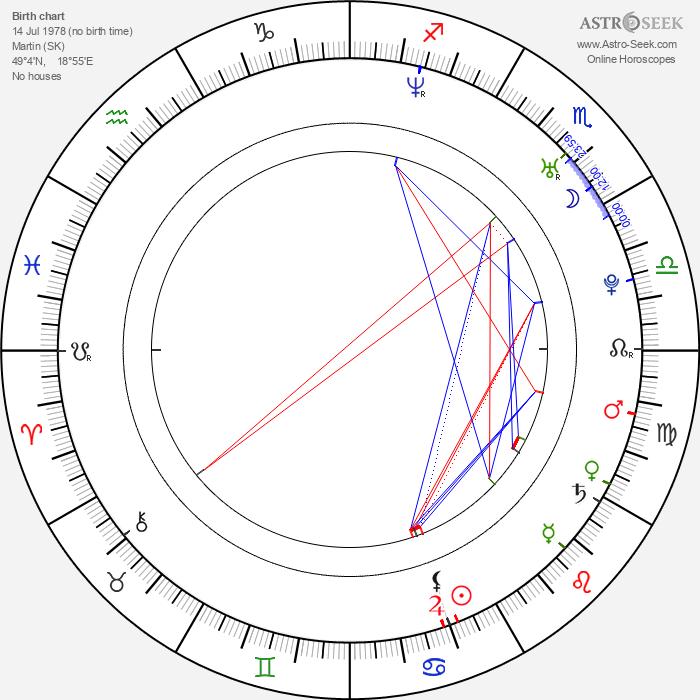 Zuzana Šulajová - Astrology Natal Birth Chart
