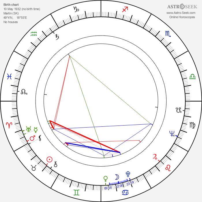 Zuzana Talpová - Astrology Natal Birth Chart