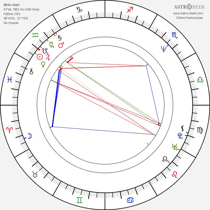 Zuzana Tlučková - Astrology Natal Birth Chart