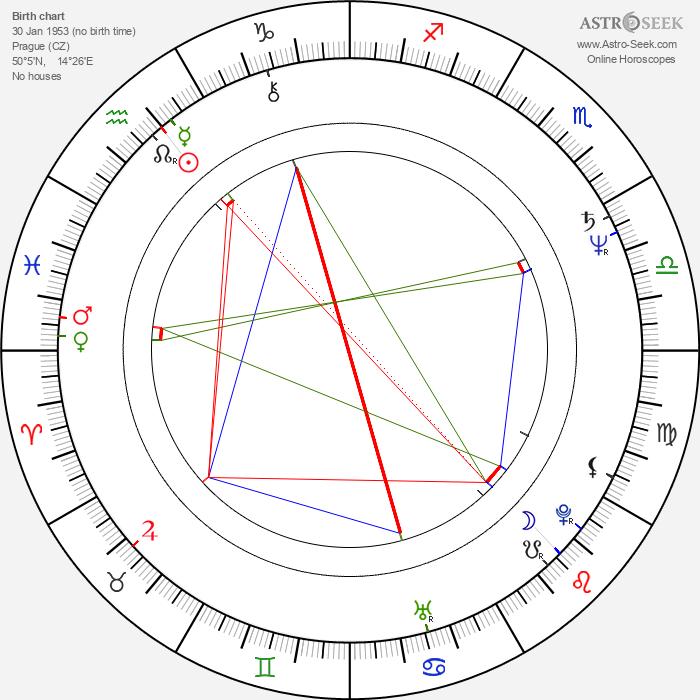 Zuzana Tůmová - Astrology Natal Birth Chart