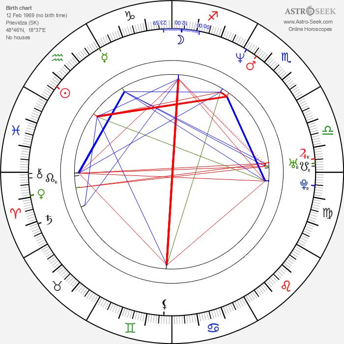 Zuzana Vačková-Rogelová - Astrology Natal Birth Chart