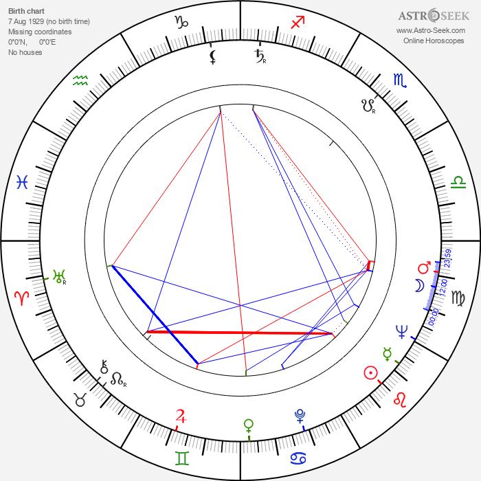 Zuzanna Helska - Astrology Natal Birth Chart