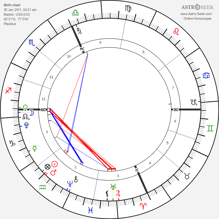 Zuzu Peterson - Astrology Natal Birth Chart