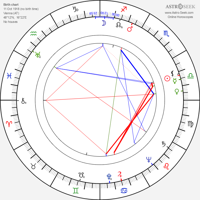 Zvonko Strmac - Astrology Natal Birth Chart