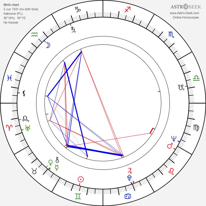 Zygmunt Apostol - Astrology Natal Birth Chart