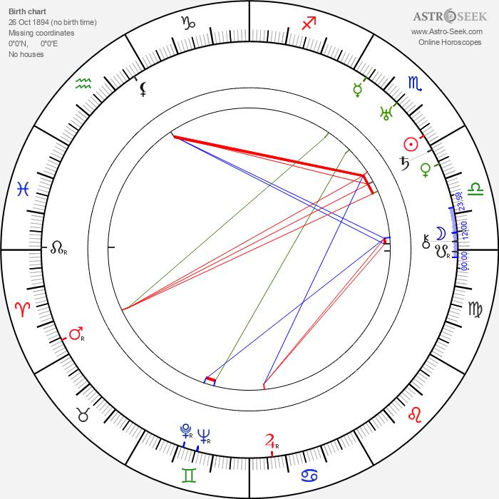 Zygmunt Biesiadecki - Astrology Natal Birth Chart