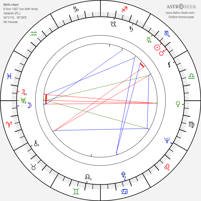 Zygmunt Chychla - Astrology Natal Birth Chart