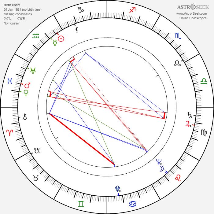 Zygmunt Kęstowicz - Astrology Natal Birth Chart