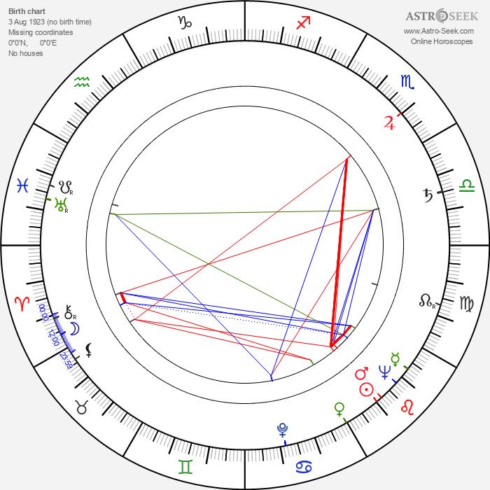 Zygmunt Malawski - Astrology Natal Birth Chart