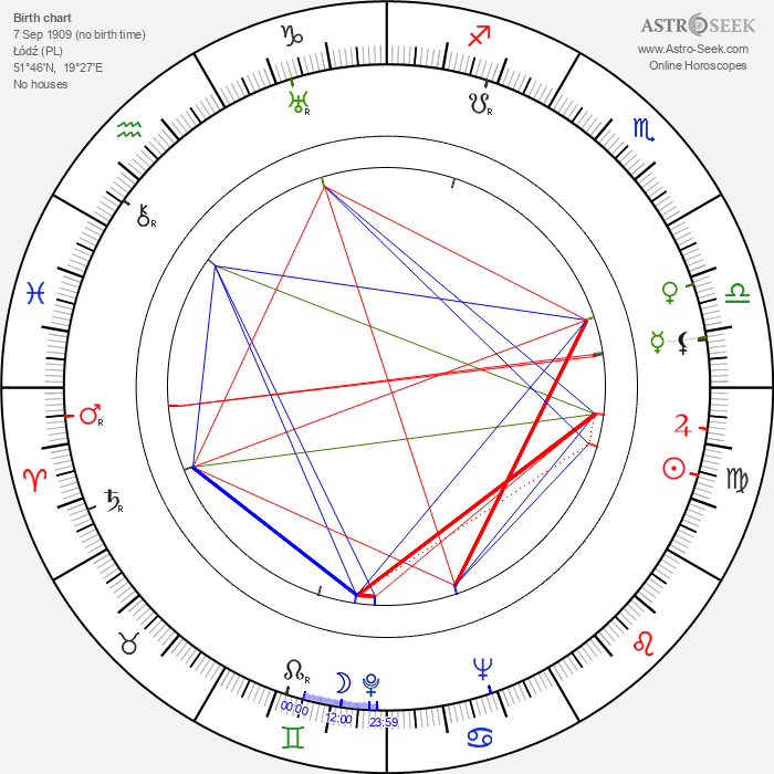 Zygmunt Nowicki - Astrology Natal Birth Chart