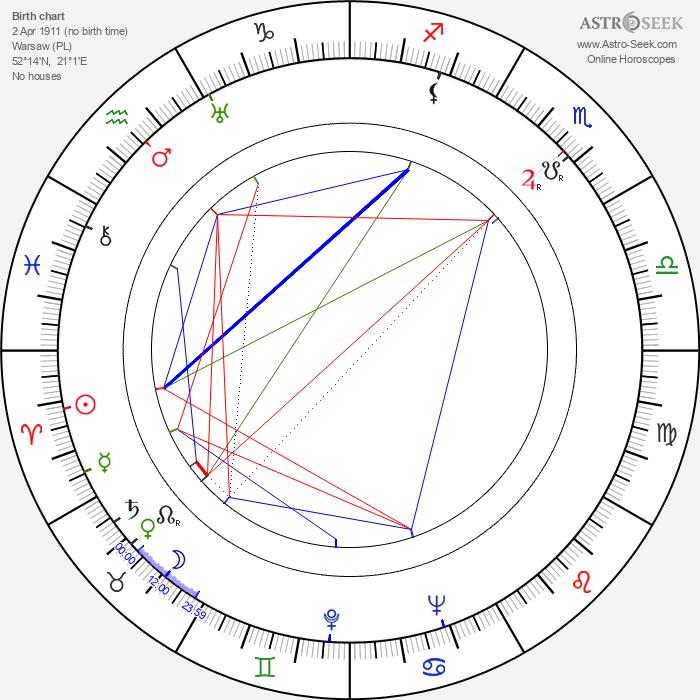 Zygmunt Zintel - Astrology Natal Birth Chart