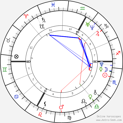 Am a double Scorpio (Sun and Moon)  Yet, I'm generally very