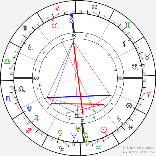 What's your fave/least fave astrological sign? - Page 1551