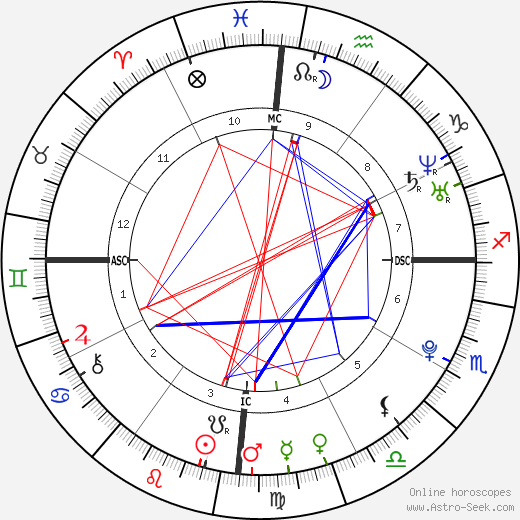 8th house issues - Astrologers' Community