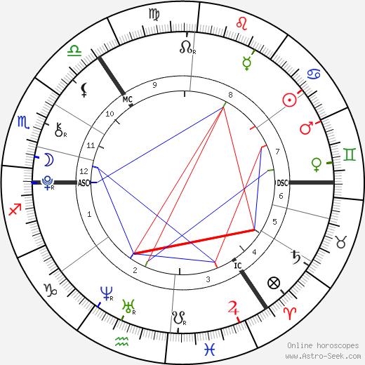 horoscope-chart1__radix_5-7-1998_19-10.p