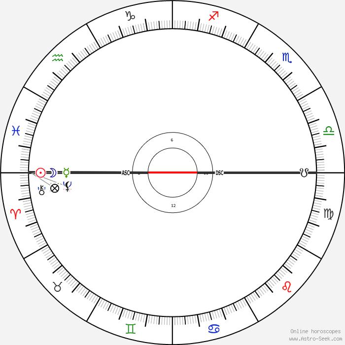 Birth Star Chart Denmarpulsar