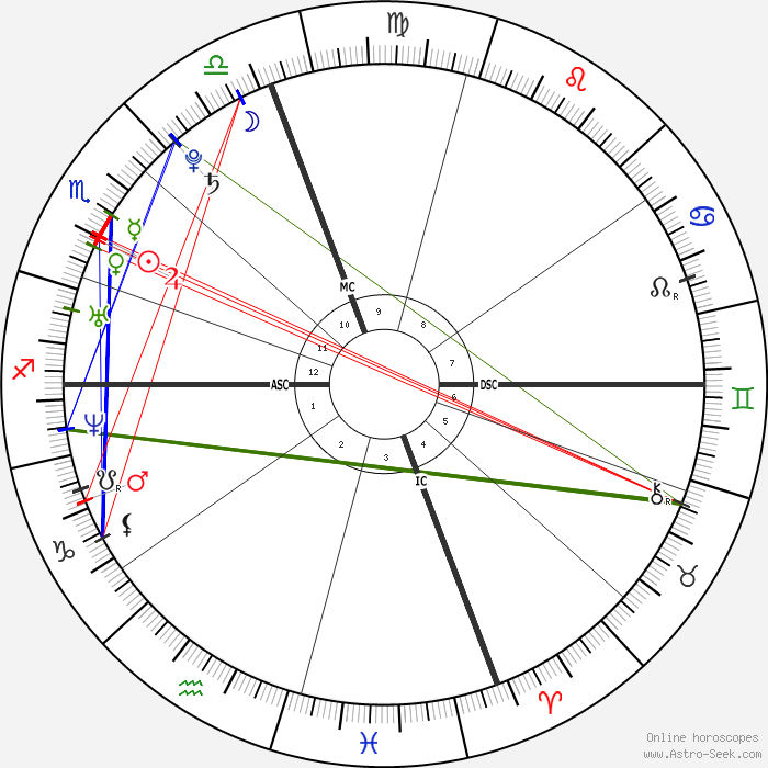 Anne Hathaway Birth Chart Horoscope, Date Of Birth, Astro