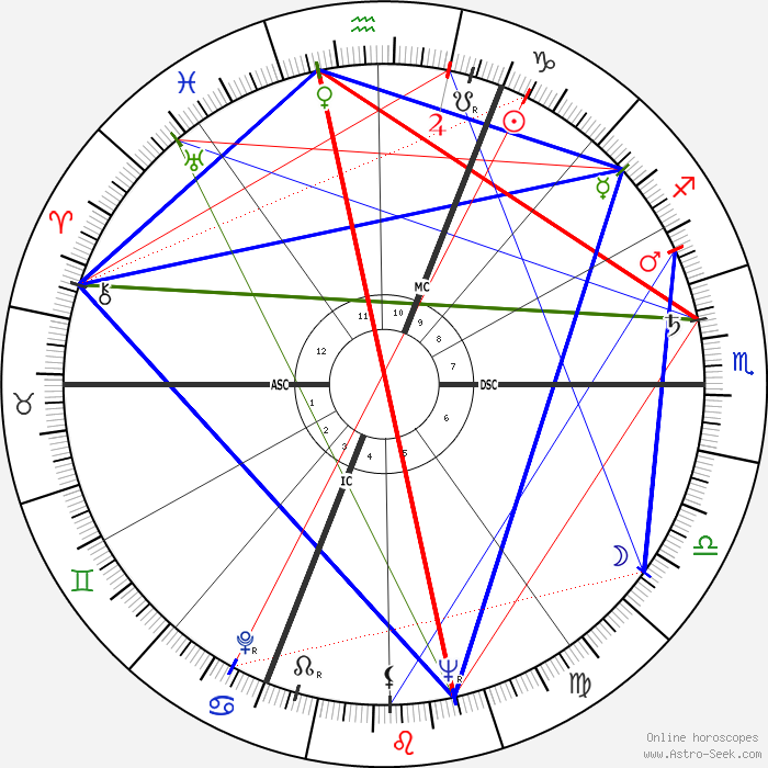 Mickey Hargitay Birth Chart Horoscope, Date of Birth, Astro
